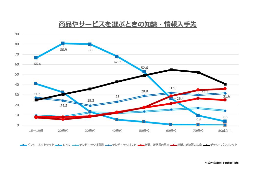 消費行動時における情報収集メディア