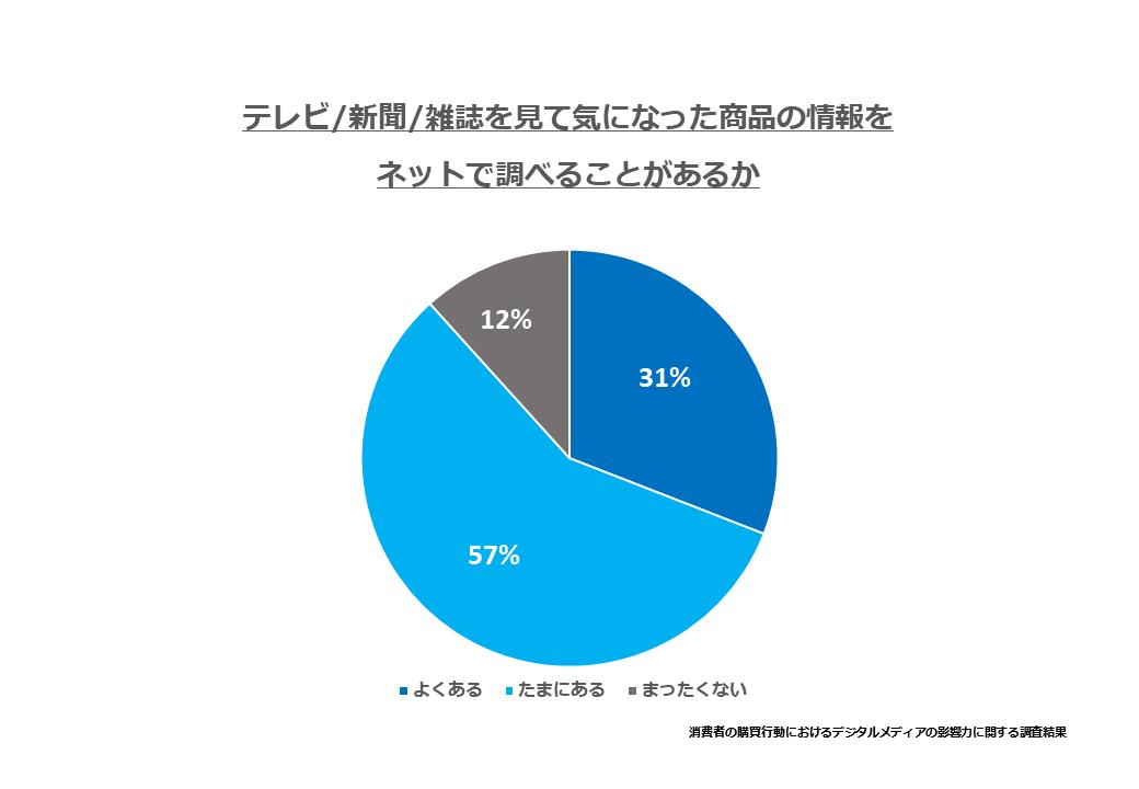 消費者の購買行動におけるデジタルメディアの影響力に関する調査結果